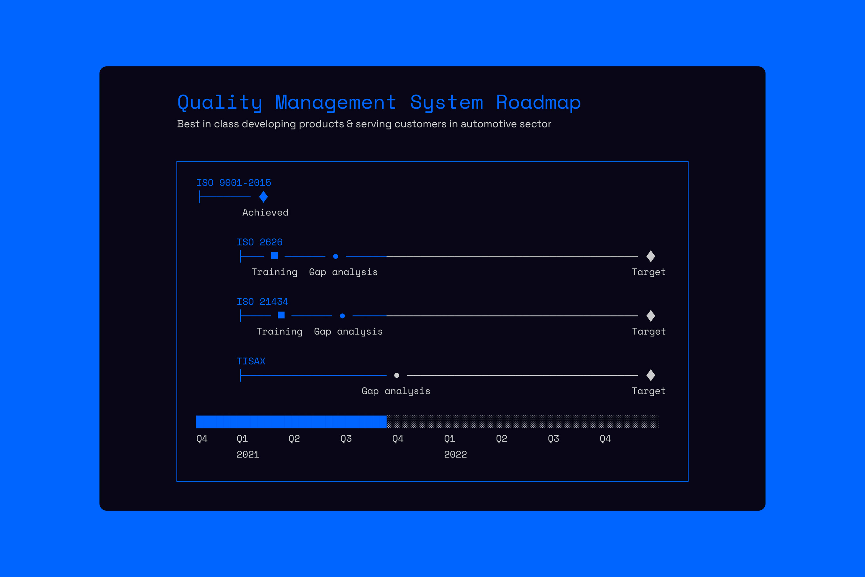 ROW_Quality_Management_system_Roadmap